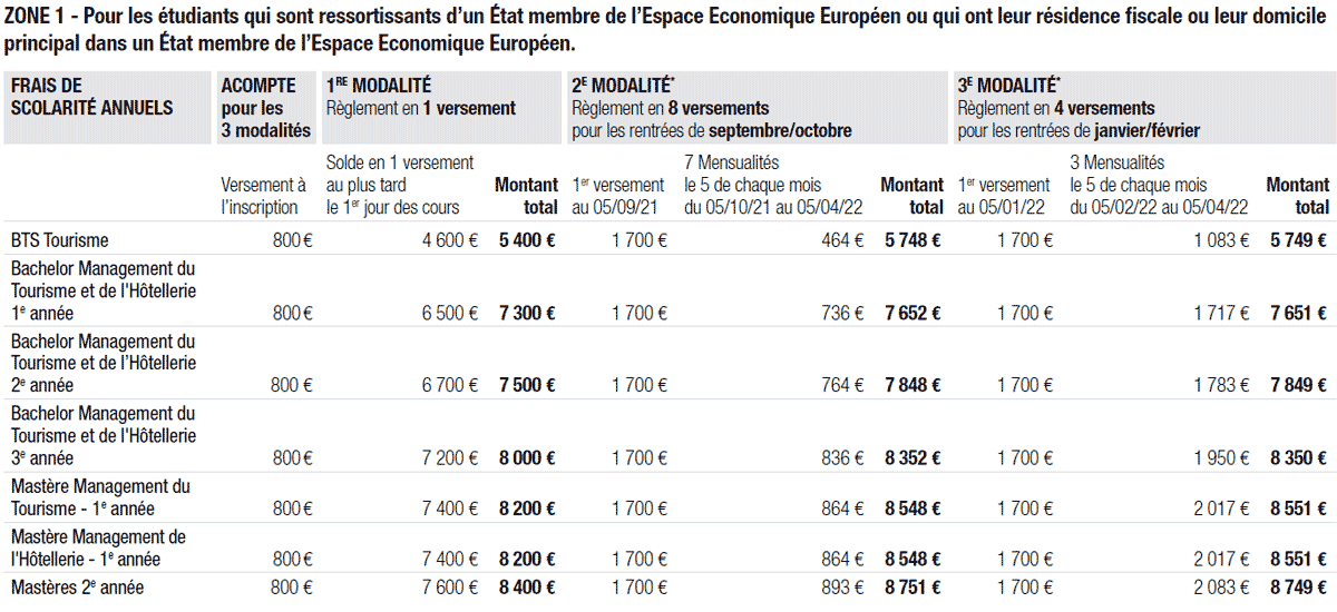Tarifs zone 1 admission Ecole de Luxe | ESG Luxe